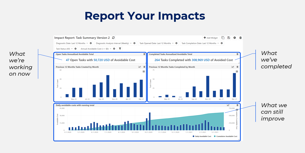 fault-detection-report-Impacts